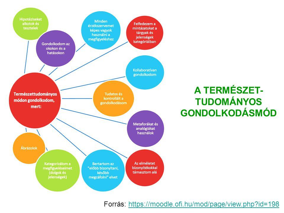 Kutatás Alapú Tanítás Inquiry Based Learning Felfedeztető tanulás (IBL - Inquiry Based Learning) Forrás: https://moodle.ofi.hu/course/view.php?id=15https://moodle.ofi.hu/course/view.php?id=15