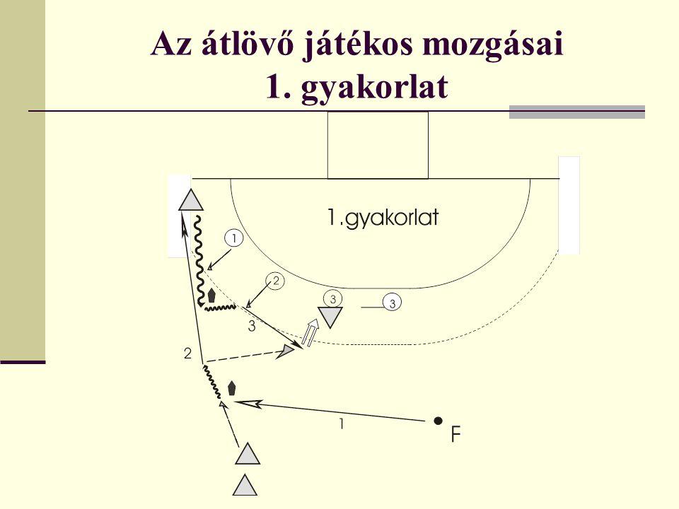 Az átlövő játékos mozgásai 2.