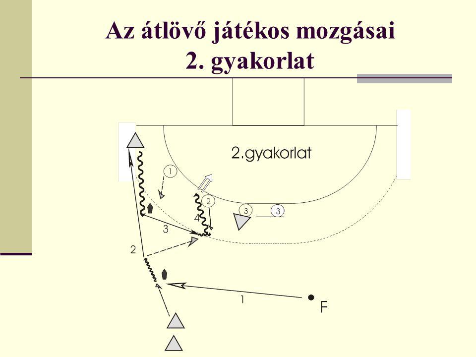 Az átlövő játékos mozgásai 3.gyakorlat - a gyakorlat első része ez esetben is megegyezik az 1.