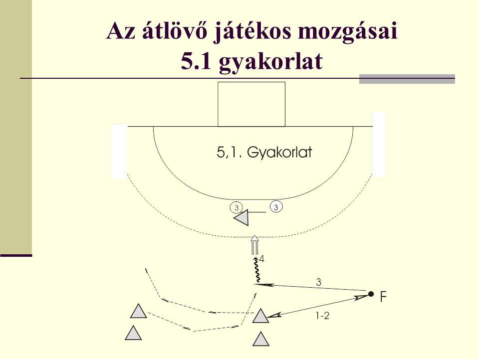 Az átlövő játékos mozgásai 5.2 gyakorlat Ha túl kerül a záráson, és fellép a túloldali hármas védő: a.