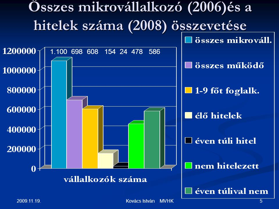 2009.11.19.6 Kovács István MVHK Total nr. of micro-enterprises (2006) and nr.