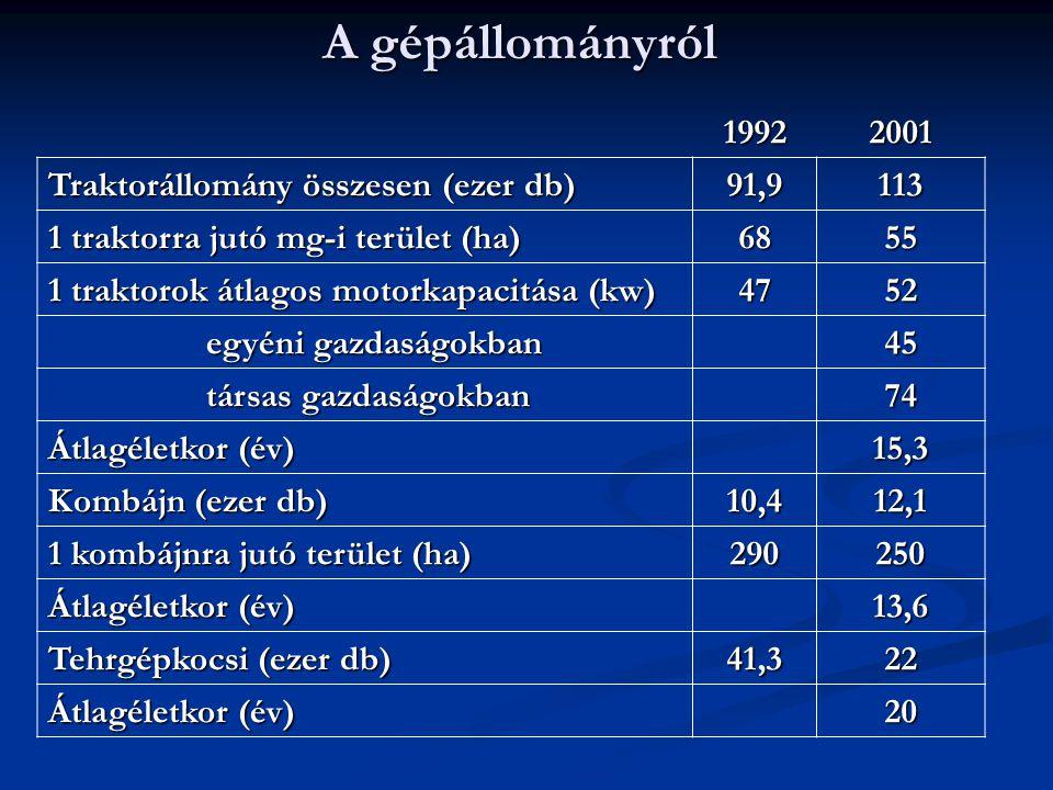 Traktorok és kombájnok állománya nemzetközi összehasonlításban Tagországok Traktorok az ezred fordulón Kombájnok az ezred fordulón ezer db 100 ha mg-i területre ezer db 100 ha gabonaterületre Németország1072,26,3135,81,9 Görögország2414,66,10,5 Spanyolország841,92,949,70,8 Hollandia1558,85,62,7 Ausztria325,410,3242,9 Egyesült Királyság 5003,2471,4 EU- 15 6835,85,1595,21,6 Magyarország 2,111,20,3