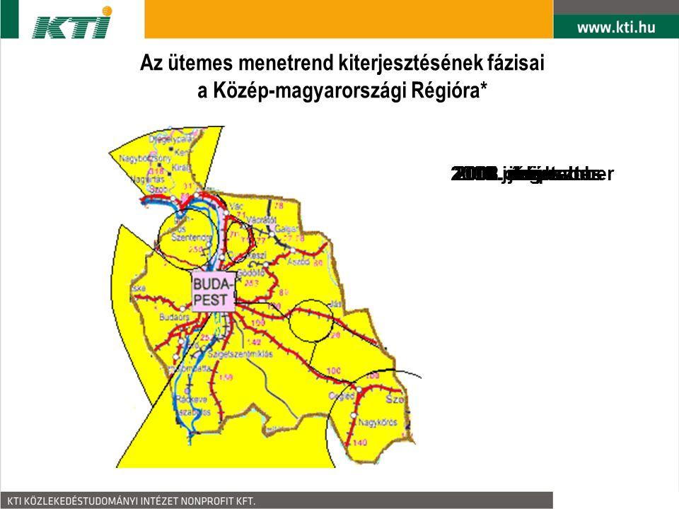 Integrált ütemes menetrendi rendszer a Zsámbéki medencében - elv