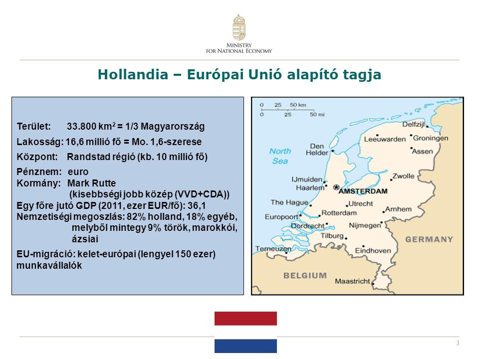 4 Hollandia – Európa egyik vezető gazdasága GDP Infláció Munkanél- küliség Költségvetés Nemzetközi kereskedelem GDP növekedés 2011-ben: 1,2% 2012e: 0,75% 2013 e: 1,25% 2011-ben: 2,5% 2012e: 2,25% 2013e: 2,0% 2011-ben: 5,4% 2012e: 6,0% 2013e: 6,0% Költségvetés egyenlege a GDP %-ban: 2011-ben: -5,0% (deficit) 2012e: -2,9% (deficit) 2013e: -2,5% (deficit) Világ hatodik legnagyobb exportőre (reexport jelentős)