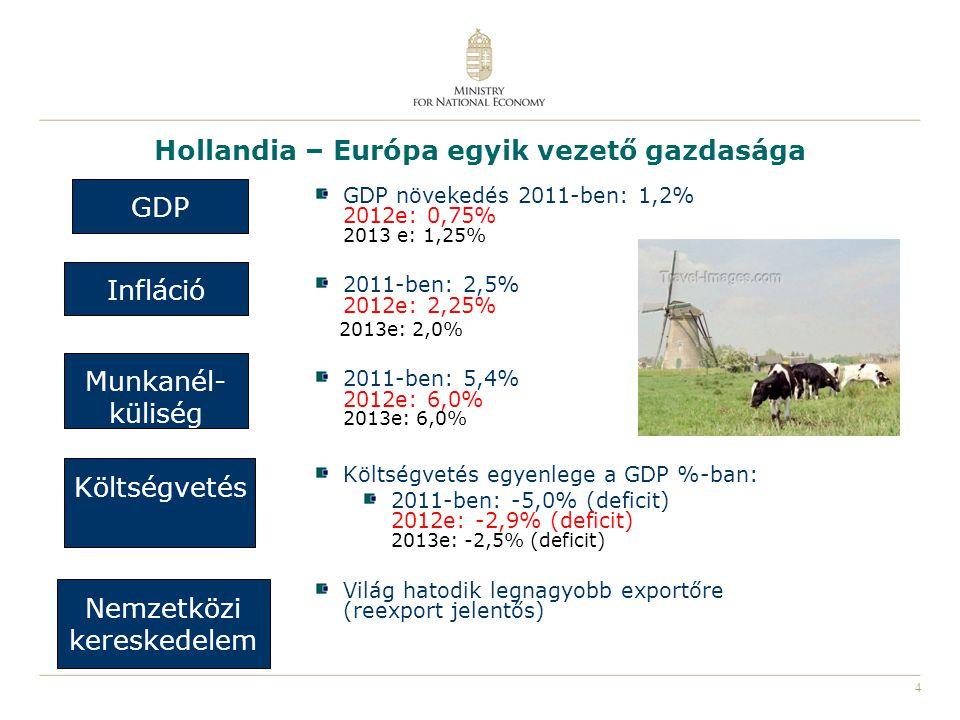 5 Hollandia – Magyarország bilaterális kapcsolatok Hollandia vezető ágazatai: energetika, vegyipar, pénzügyi szektor, logisztika, vízgazdálkodás, élelmiszer és kertészet, kreatív ágazatok, élettudományi ágazatok Hollandia 12.