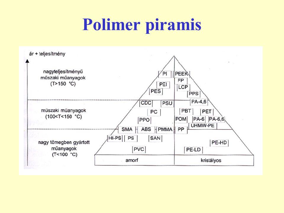 Hőre lágyuló, elasztomerek A térben ritkán hálósodott polimereket rugalmas műanyagoknak, elasztomereknek nevezik.