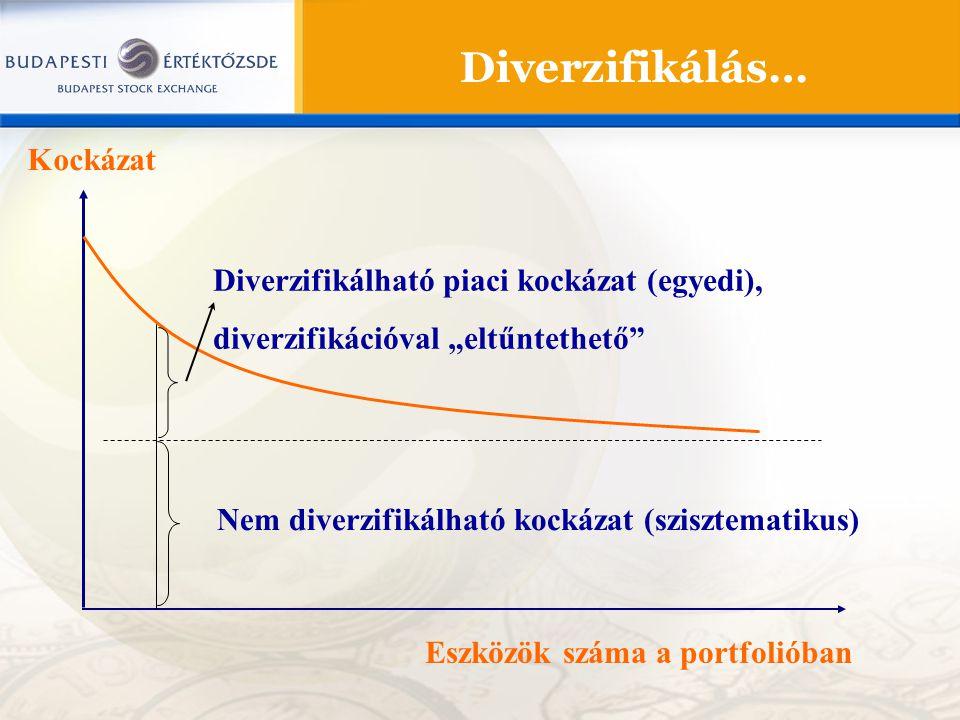 Eredmény 2 hónap után Diverzifikáció