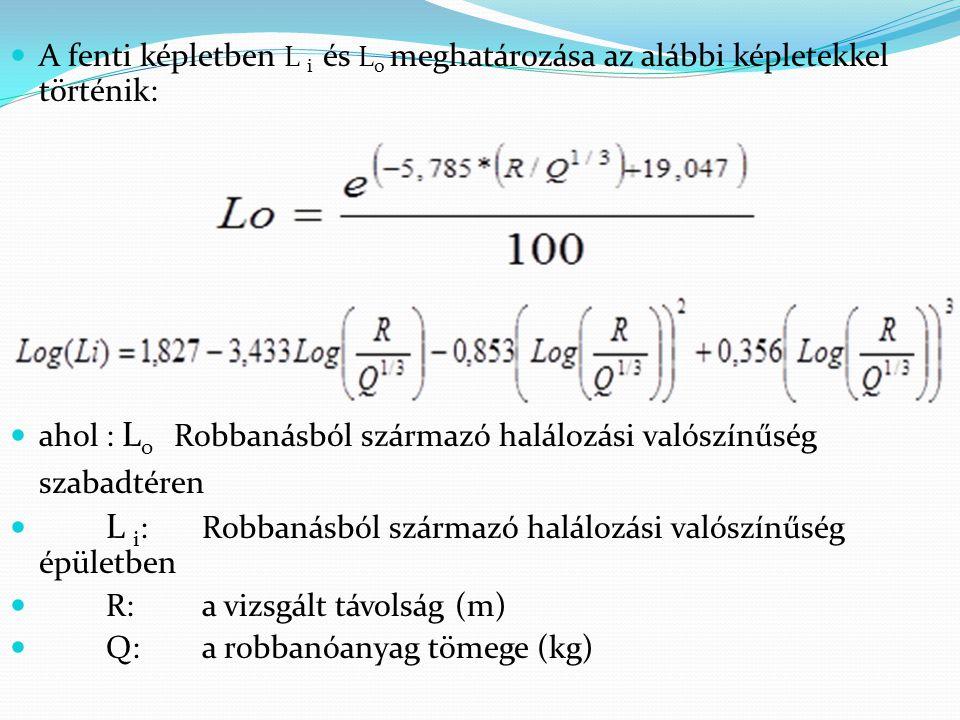 Frekvencia: 2e-4/év, Q = 8000 kg