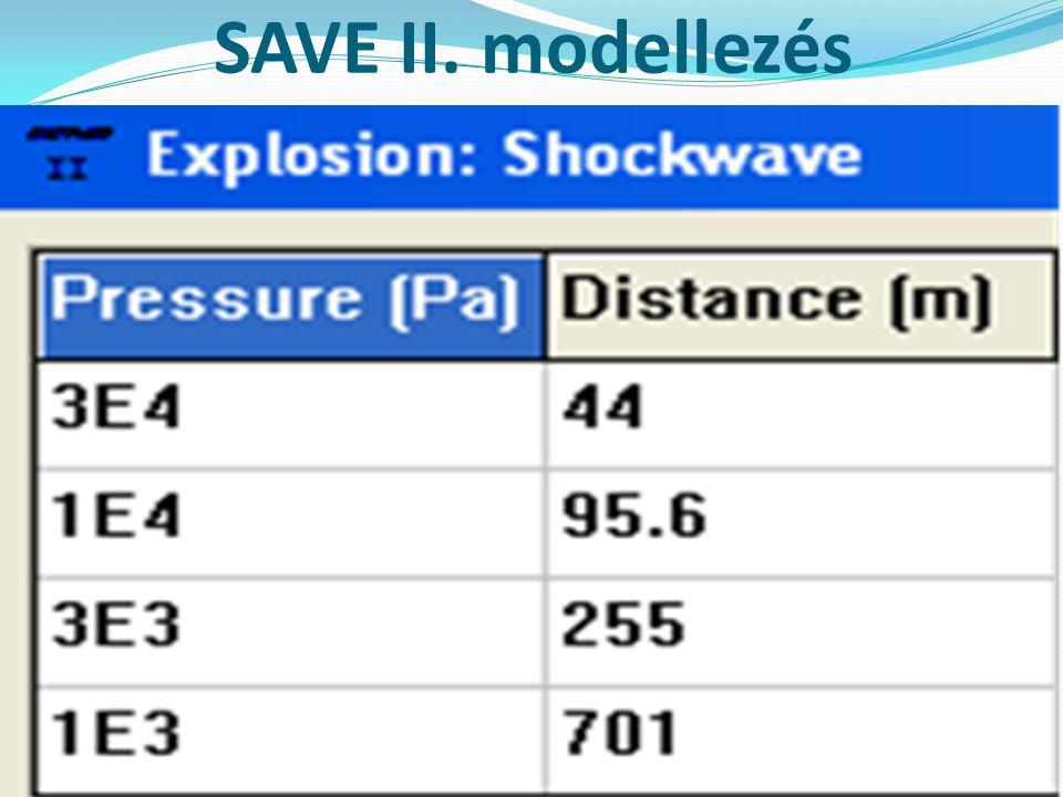A valós következmények Romboló hatás – a robbanás közvetlen környezetének maradó deformáció jelentkezett.