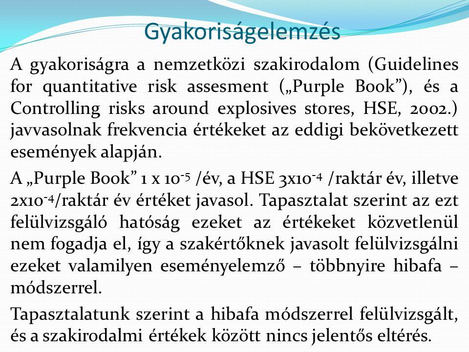 Következményelemzés A robbanóanyag raktárak detonálásakor az alábbi következményekkel számolunk: Romboló hatás: a robbanás közvetlen környezetének szétroncsolásában jelentkezik, maradó deformációt okoz.