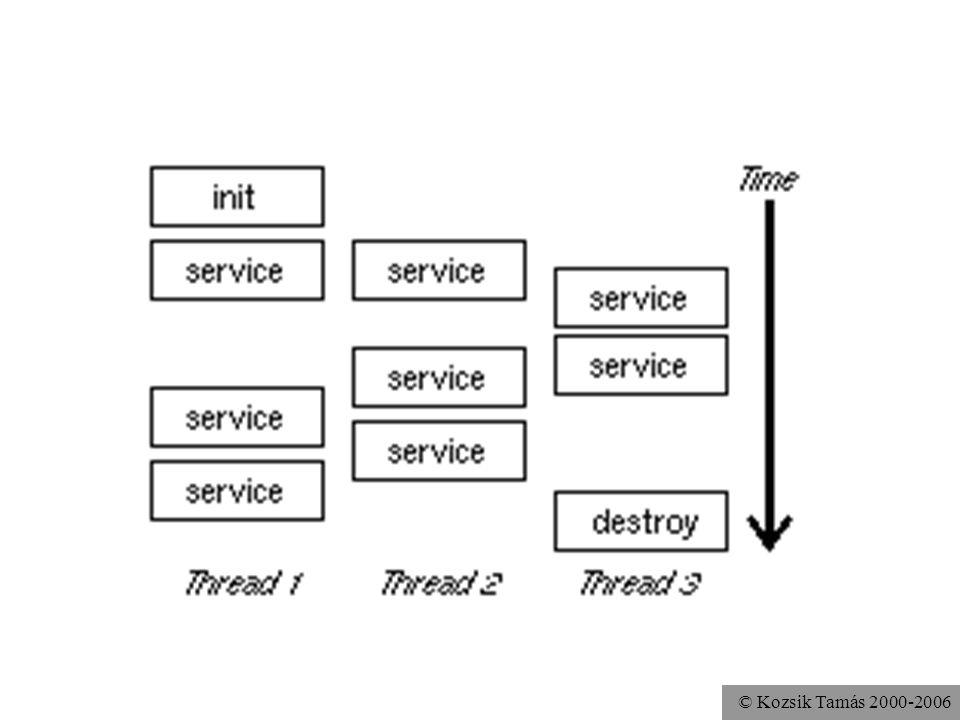 public interface Servlet public void init( ServletConfig config ) throws ServletException public ServletConfig getServletConfig() public void service( ServletRequest req, ServletResponse res ) throws ServletException, java.io.IOException public void destroy() public String getServletInfo()
