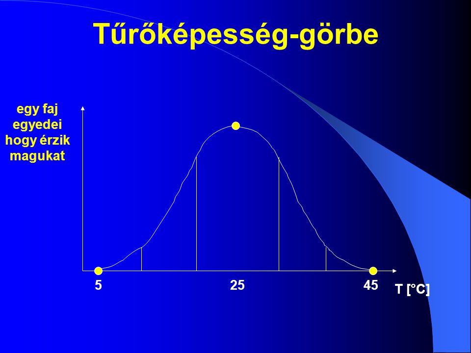 Limitációs elv  Limitáló tényezők (kényszerfeltételek): hatóképes környezeti tényezők, melyek a populáció tűrőképességének határait megközelítik vagy meghaladják  Ezek korlátozzák (limitálják) a populáció előfordulását, viselkedését  Az a tényező az elsődlegesen limitáló, amelynek a többihez képest legkisebb mértékű változása már meghaladja a tűrőképességet  Változást előidéző környezeti hatások: limitáló tényezők  Változást elszenvedő belső sajátságok: limitált faktorok  A populációknál megfigyelhető változási jelenség a limitáltság