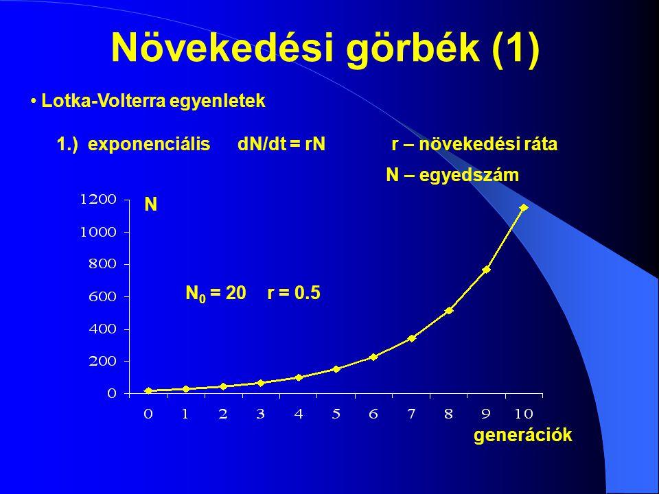2.) logisztikusdN/dt = rN(K-N)/KK – környezet eltartóképessége N 0 = 20 r = 0.5 K = 1000 generációk N K Növekedési görbék (2) Környezet eltartó képessége: forráskapacitás, populáción belüli és azok közötti kölcsönhatások (logisztikus görbe) Eltartó képesség: a születés és a halálozás egyensúlyban van  Valóság: nem aszimptotikus közelítés (fölékerül, majd alásüllyed)  Sűrűségváltozás (fluktuáció): környezeti tényezők, ill.