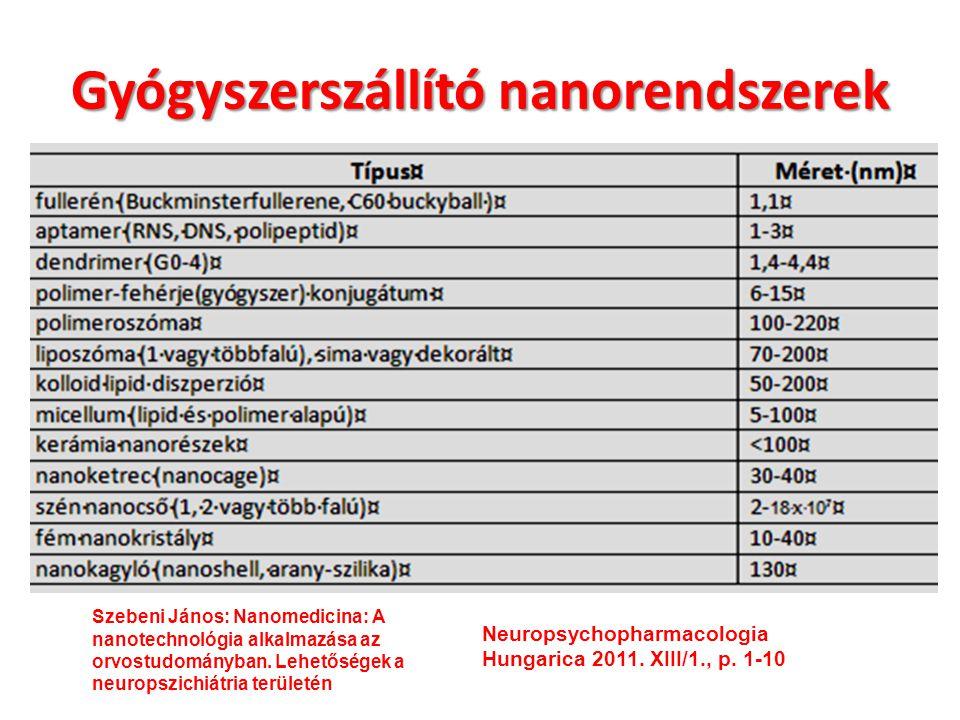 polimer vezikulum 10 -6 10 -7 10 -8 10 -9 10 -10 quantum dotfullerén dendrimer micellum Méret (m) liposzómák Szén nanocsövek aptamer polimer konjugátum spio Gyógyszerszállító nano-rendszerek cyclodextrán polimer micellum nanokristályok Neuropsychopharmacologia Hungarica 2 2011.