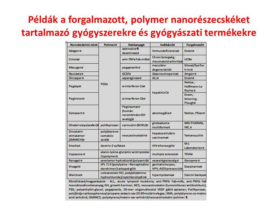 Példák a superparamagnetikus vasoxid-alapú kolloid (SPIO) nanorészecskéket tartalmazó NMR kontrasztanyagokra Neuropsychopharmacologia Hungarica 2 2011.
