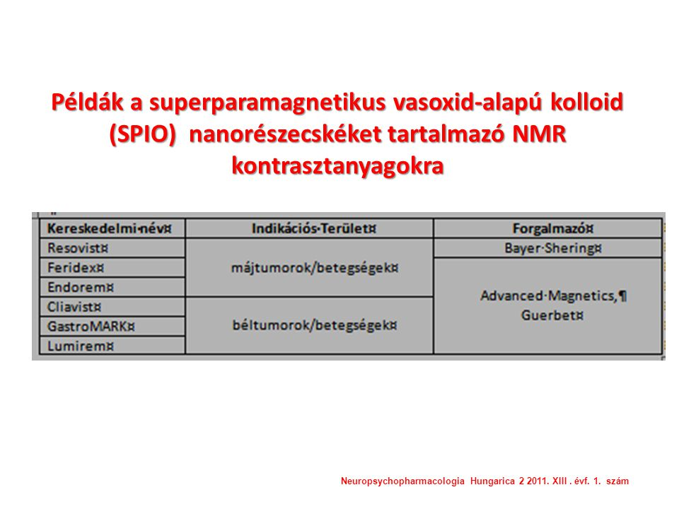 Példák a nanokristályos gyógyszerekre Neuropsychopharmacologia Hungarica 2 2011. XIII. évf. 1. szám