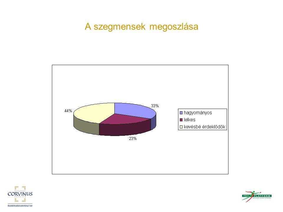 Az információs forrás a szegmensekben (1: nagyon valószínű, …, 5: nagyon valószínűtlen)