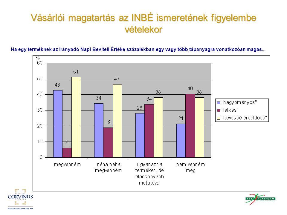Vásárlói magatartás az INBÉ ismeretének figyelembe vételekor Ha olyan terméket fogyasztott, amelynek zsírtartalma az Irányadó Napi Beviteli Érték százalékában magas, akkor kiegyenlítené-e a magas százalékot alacsonyabb zsírtartalmú termékek fogyasztásával.