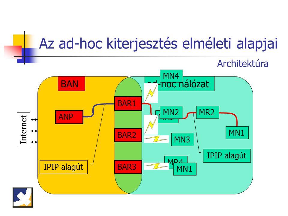 Rendszerelemek Rendelkezésünkre állt: BRAIN hozzáférési hálózat BCMP protokoll implementáció AODV útvonalválasztó protokoll implementáció Linux operációs rendszer Elkészítettük: Ad-hoc kiterjesztés szoftvercsomagja