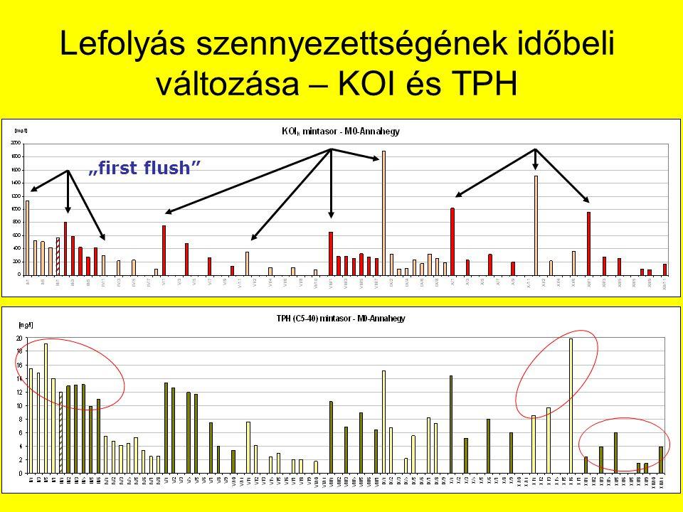 """A lefolyás TPH szennyezettségének jellemzése 5  m Nagyítás: 400 x """"olaj a vízben emulzió pelyhes agglomerátum oA szilárdanyag tartalom mintegy 10%-a kolloidális, 60-95%- a kvázi-kolloidális méretű."""