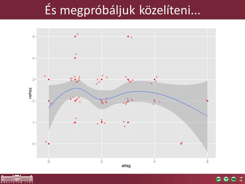 Simító görbe (smoothing spline) [11,12]