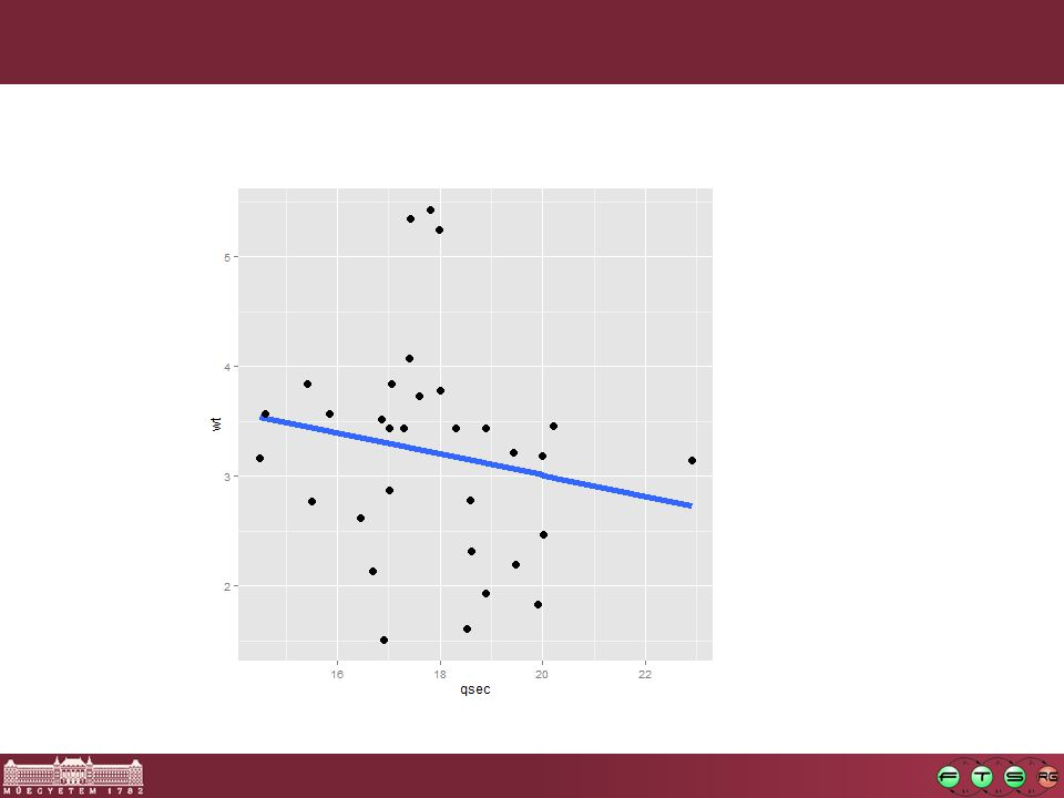 Regresszió [12] Cél: megtalálni egy olyan f függvényt, amelynek inputja az attribútumok értéke, az outputja pedig a lehető legjobban közelíti (négyzetes hibaérték) a valóságot Példa: testtömeg/magasság együttes eloszlás valójában egyenesre illeszthető, web forgalom jóslása