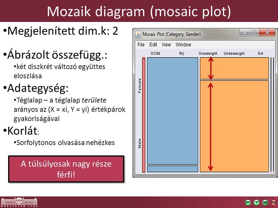 """Hőtérkép (heat map) Megjelenített dim.k: 3 Ábrázolt összefügg.: sűrű 3D struktúrák összefüggései Adategység: tile – azonos """"magasságú összefüggő területrész Tervezői döntés: tile-ok mérete."""
