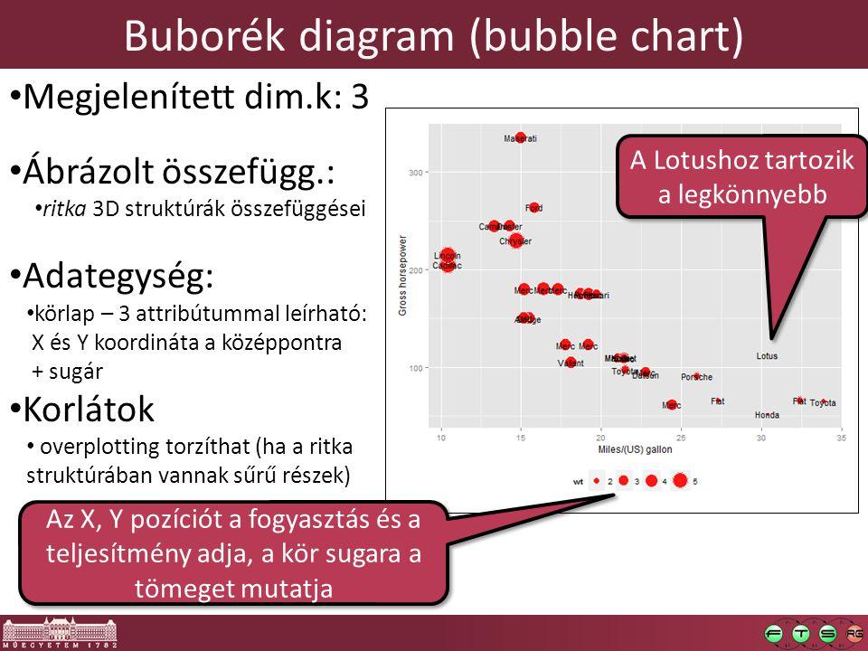 """Interaktív statisztikai grafika Ábrák képzése – """"plotolás Lekérdezések [7] alapján Kijelölés és csatolt kiemelés Csatolt analízisek Interakció az ábrákkal Vezetett adatbejárás – """"data tour"""