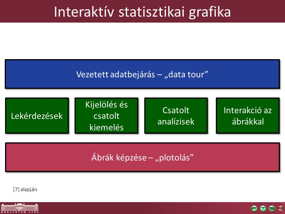 iPlots  Interaktív statisztikai grafika R-ben  http://stats.math.uni-augsburg.de/iplots/ http://stats.math.uni-augsburg.de/iplots/ o Mondrian, Rserve, rJava  Interaktív… Bar chart, Box plot, Hammock plot, Histogram, Map, Mosaic Plot, Parallel Coordinates Plot, Scatterplot