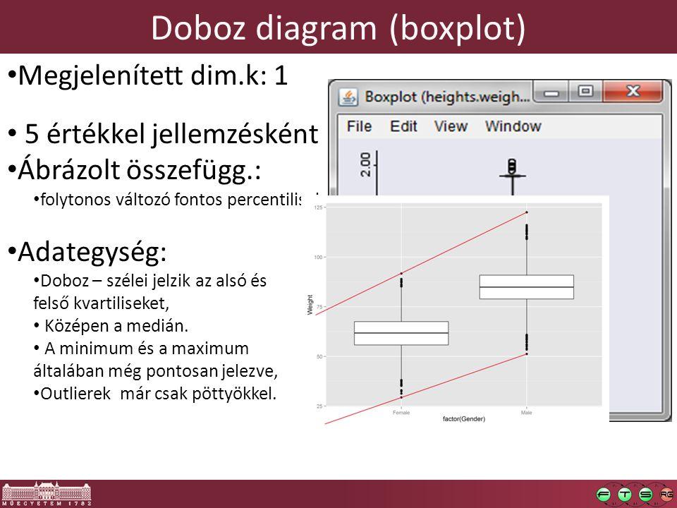Boxplot Interquartile range