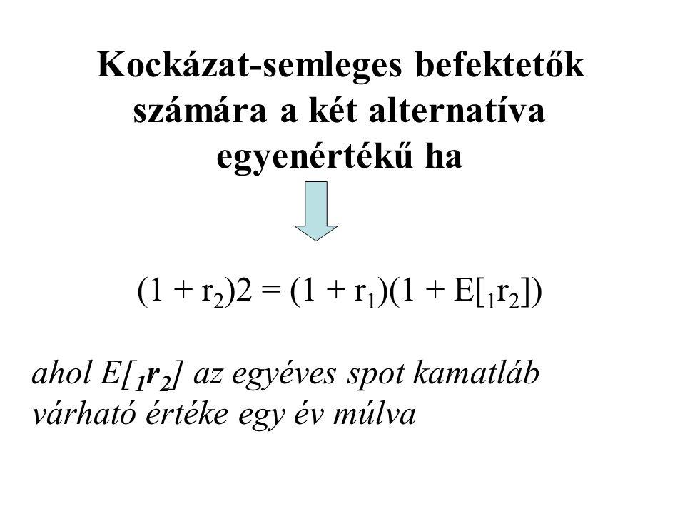 E[ 1 r 2 ] a jelenben teljes bizonyossággal nem ismert, de az egy év múlva kezdődő, egyéves futamidejű befektetés határidős (forward) hozama rögzíthető (1 + r 2 ) 2 = (1 + r 1 )(1 + 1 f 2 )