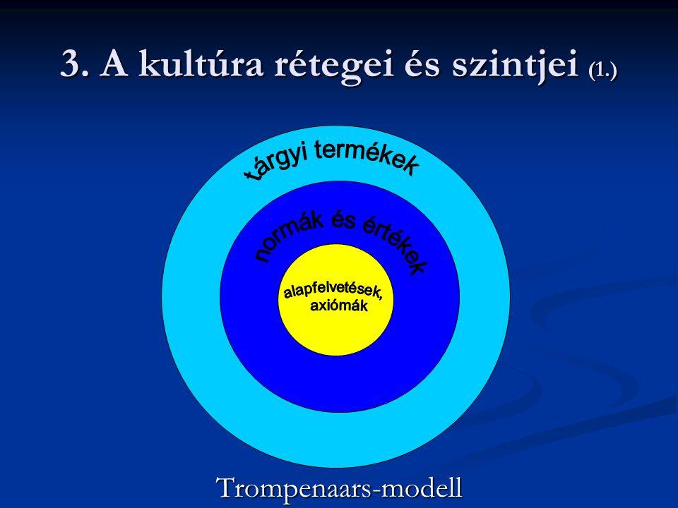 3. A kultúra rétegei és szintjei (2.) Értékek Ritusok Hősök Szimbólumok Gyakorlat (szokások)