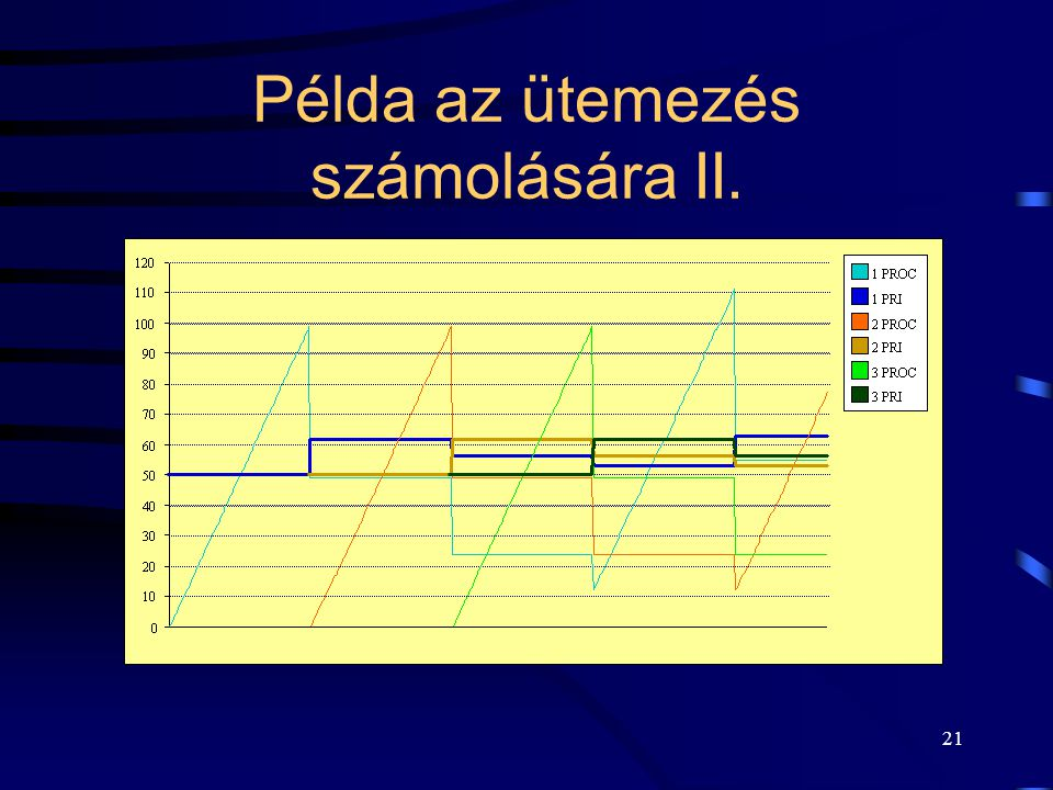22 A UNIX-ütemezés értékelése  Nem méretezhető megfelelően a terhelés függvényében:  a korrekciós faktor használata nem elég hatékony.
