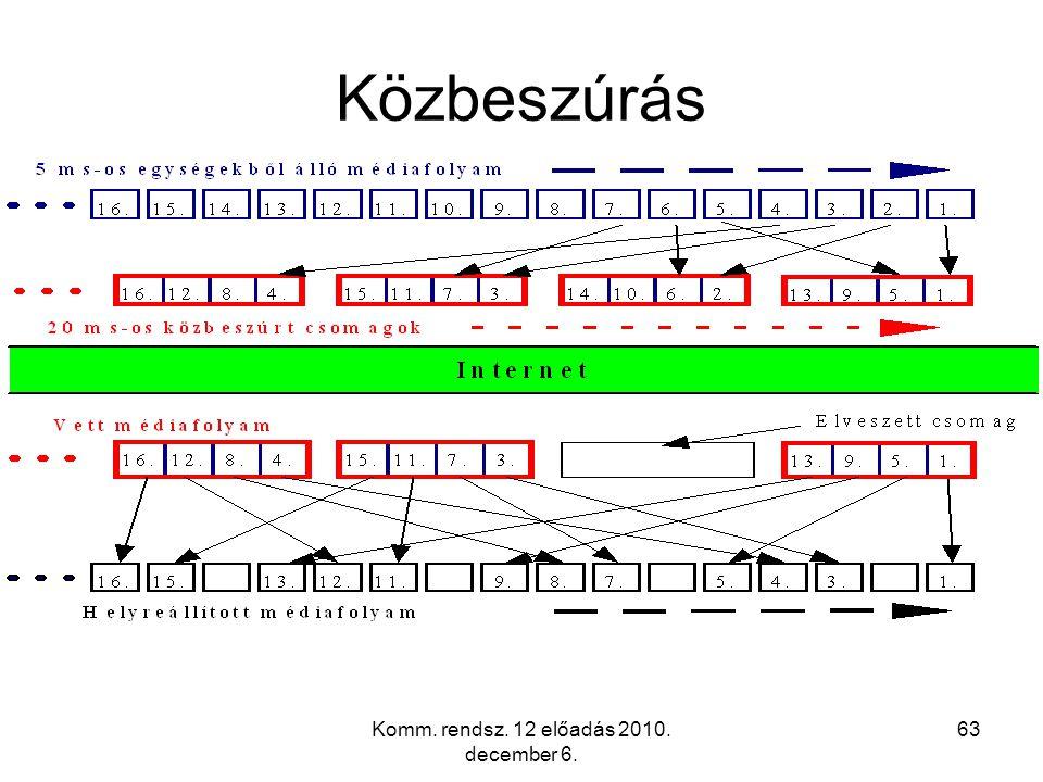 Komm. rendsz. 12 előadás 2010. december 6. 63 Közbeszúrás