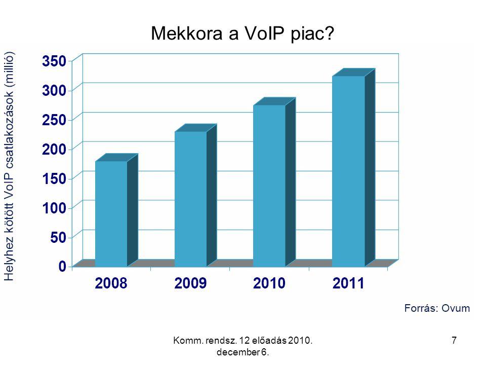 7 Mekkora a VoIP piac?