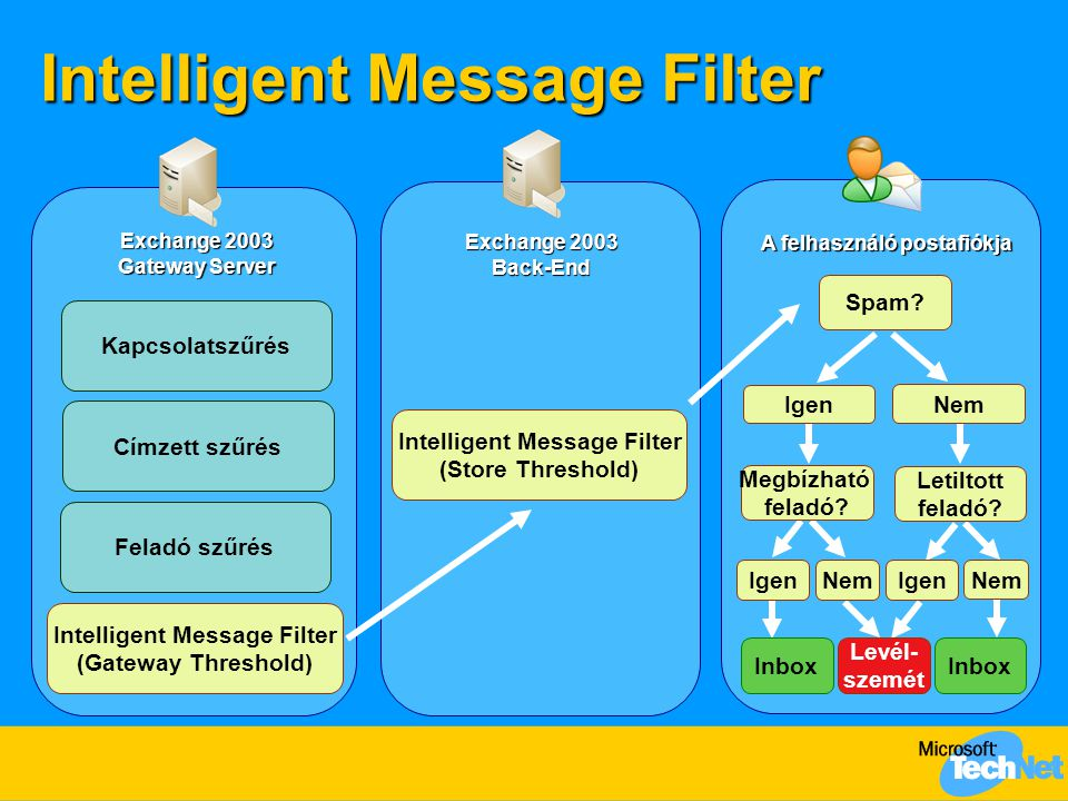 Intelligent Message Filter