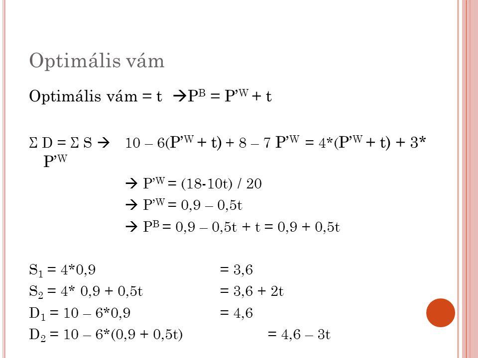 Optimális vám ΔFT = - (a+b+c+d) = -(4,6 + 4,6 – 3t)*(0,5t/2) = -(2,3t – 0,75t 2 ) ΔTT = + a = (3,6+3,6+2t)*(0,5t/2) = +(1,8t + 0,5t 2 ) Vámbevétel = c + e = (4,6 – 3t -3,6 – 2t)*t = + (t – 5t 2 ) ΔJólét = 0,5t – 3,75t 2 Cél: jólét maximalizálása  0,5 – 7,5t = 0 t = 0,0667