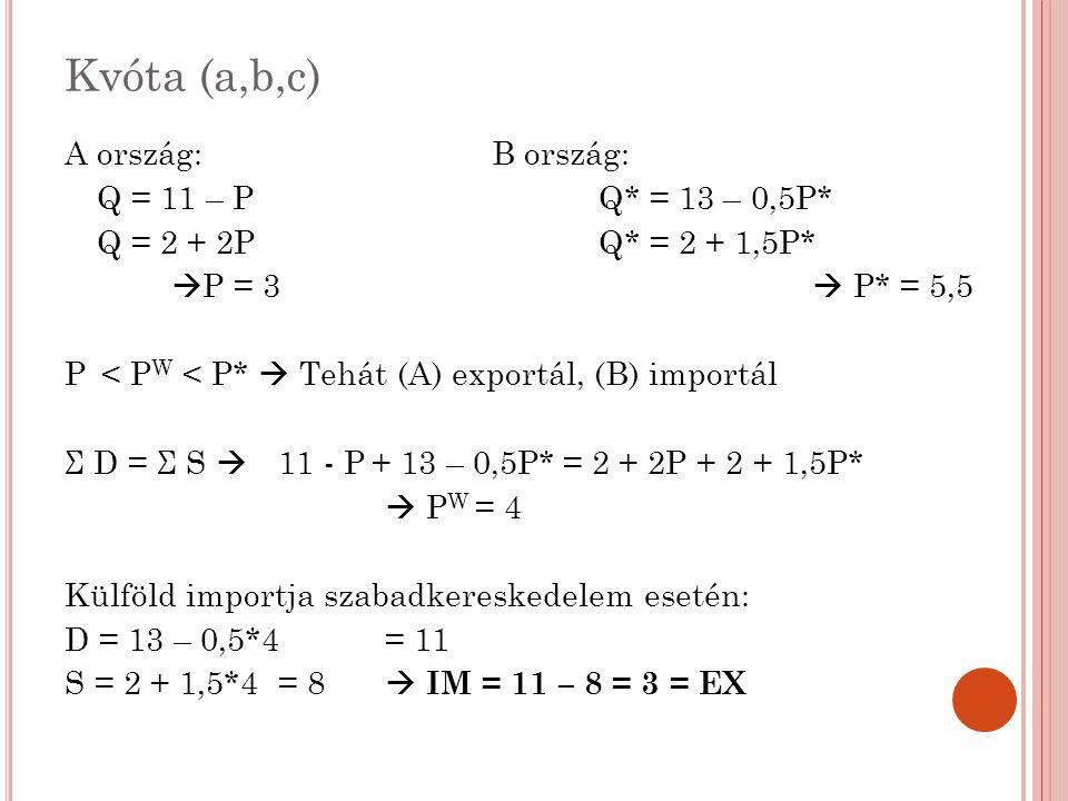 Kvóta (d,e,g,h,i) Ha 1 egységnyi specifikus vámot vezetünk be: P*' = P' W +1 Σ D = Σ S  13 – 0,5*(P' W +1) + 11 - P' W = 2 + 1,5*(P' W +1) + 2 + 2* P' W  P' W = 3,6 ; P*' = 4,6 (B) Gazdaság importja a vám bevezetése után: D = 13 – 0,5*4,6 = 10,7 S = 2 + 1,5*4,6 = 8,9  IM = 10,7 – 8,9 = 1,8 Tehát q = 1,8 mennyiségű kvótát kell meghatároznunk ahhoz, hogy ugyanezt a termelési-fogyasztási szerkezetet érjük el.