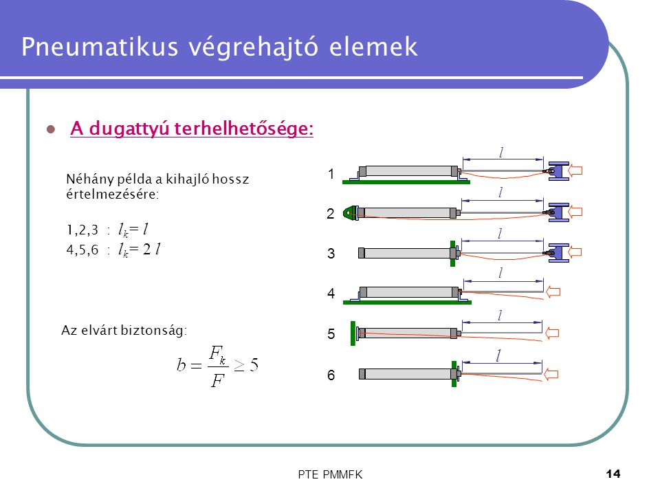PTE PMMFK15 Pneumatikus végrehajtó elemek A hengerek rögzítése