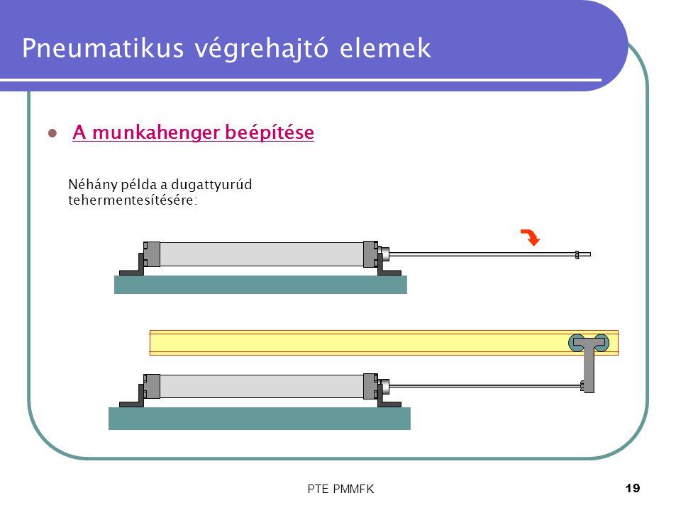 PTE PMMFK20 Pneumatikus végrehajtó elemek A munkahenger beépítése Néhány példa a dugattyurúd tehermentesítésére: