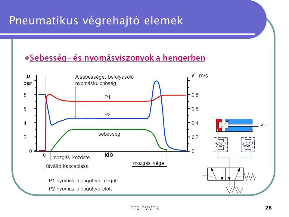 PTE PMMFK29 Pneumatikus végrehajtó elemek A henger levegőfogyasztása Itt: V levegőfogyasztás [dm 3 ] D a henger átmérője [mm] s a dugattyú útja [mm] p a nyomás [bar]