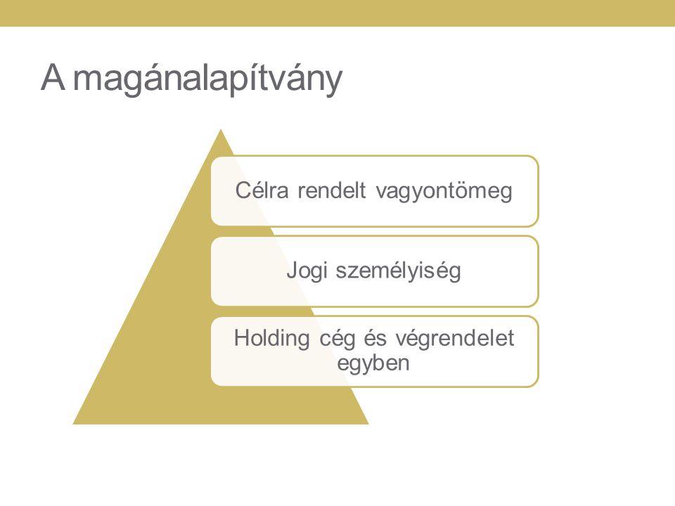 A magánalapítvány szerkezete ALAPÍTVÁNY ALAPÍTVÁNYTEVŐPROTEKTORKEDVEZMÉNYEZETTEKKURATÓRIUM