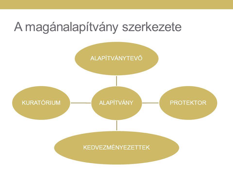 A magánalapítvány működése Alapítás, vagyonátadás Az alapítói akarat írásba foglalása (alapszabály) Alapítvány működése Befektetés kezelés Kifizetések teljesítése az alapítói akarta szerint Alapítvány megszűnése