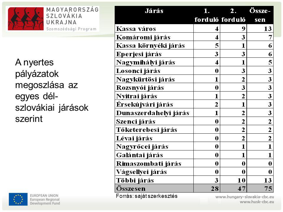 Magyarország-Szlovákia- Ukrajna Szomszédsági Program 2004-2006 – HU-SK ERFA 23,8 € ebből SK: kb.