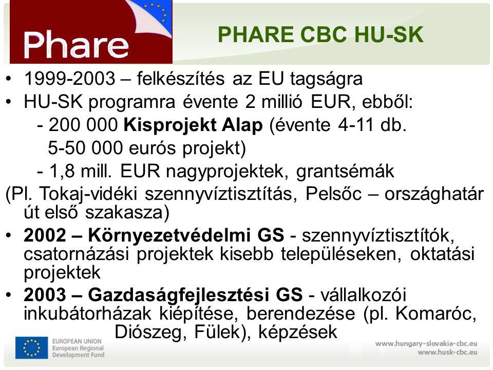 HU-SK-UA 2004-2006 Program INTERREG IIIA: 36,2 € (HU: 19,1, SK: 12,6, UA 4,5 m €) társfin.