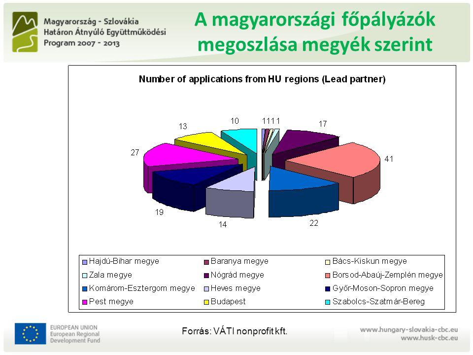 A szlovákiai főpályázók megoszlása megyék szerint Forrás: VÁTI nonprofit kft.