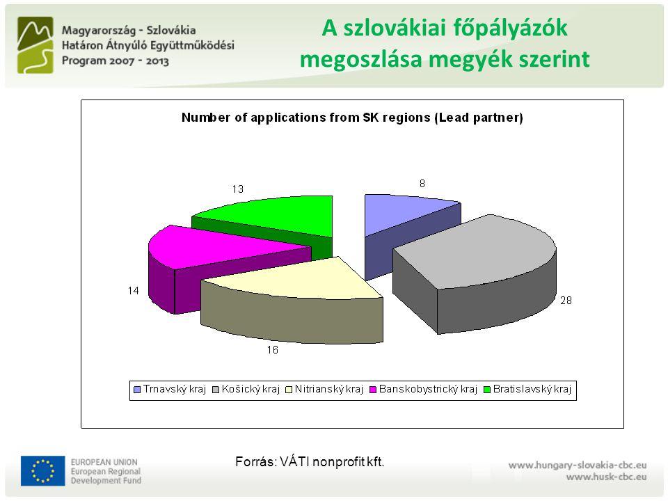 Megvalósuló projektek száma HUSK / 0801 18 10 29 39 9 Összesen 100 megvalósuló projekt -nem beruházási befejeződtek (12 hó) -Beruházási (24 hó) mostanában - merítés: 2010 okt.