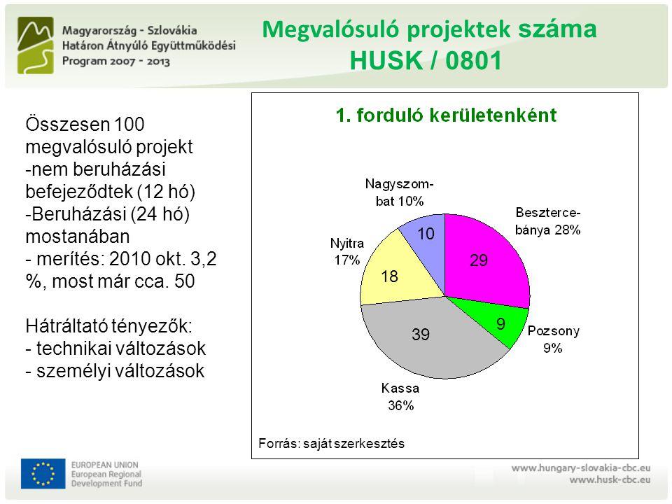 A 2.pályázati kiírás a pályázat meghirdetése: 2009.