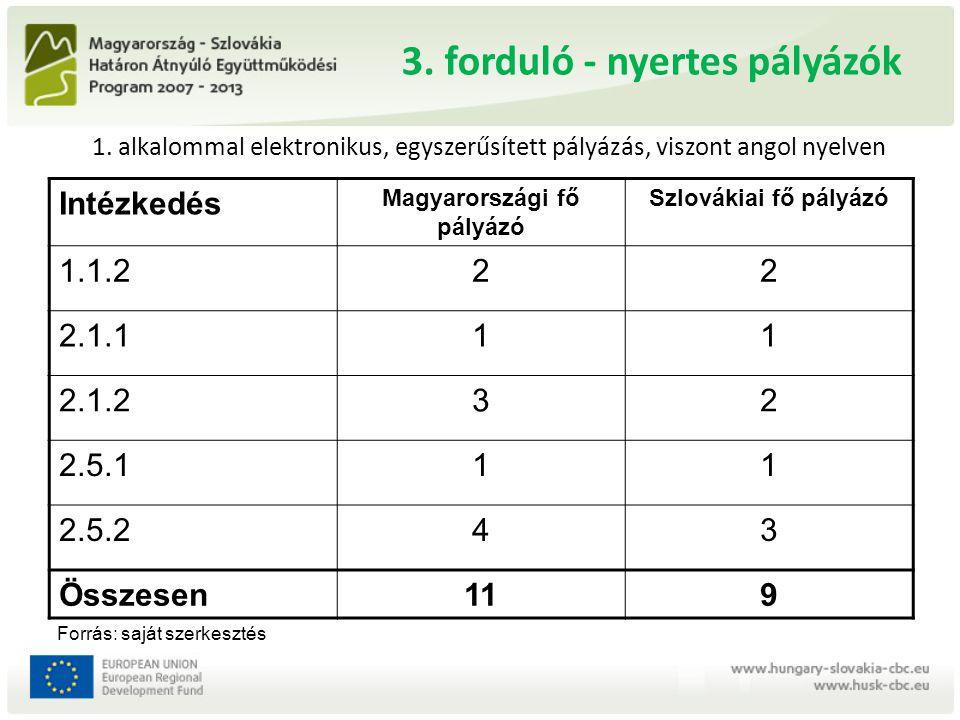 A 4.pályázati forduló Az intézkedések többségére A pályázat meghirdetése: 2011.