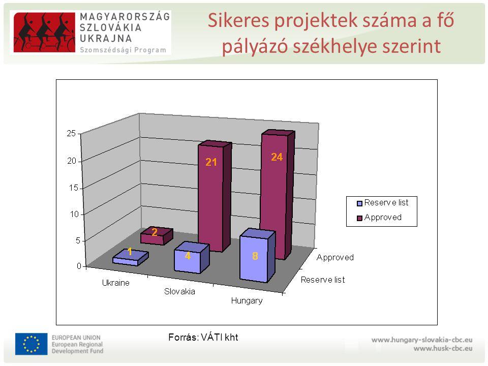 Az első pályázati kiírásra beadott pályázatok területi megoszlása Szlovákiában Forrás: saját szerkesztés